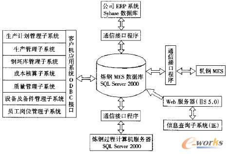 图2 炼钢mes的应用系统总体结构