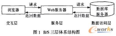 B/S三层体系结构图