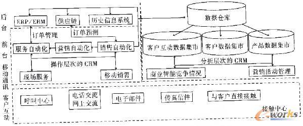 图3 CRM功能结构图 关于CRM实施方案的研究,图4所示的方案是富有代表性的成果。它包括统一的和一对一的客户接触界面,也反映了CRM与后台系统的关系。由于CRM与SCM、ERP并称为现代企业市场竞争的法宝,因而三者的集成非常重要,图5描绘了这种集成关系。目前,研究如何对三者进行有效集成,实现无缝对接,正在成为新的研究热点。