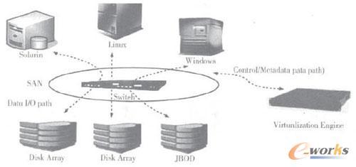 """设计信息,生产信息,管理信息,又称""""四流""""信息(信息流,资金流,物流,商"""