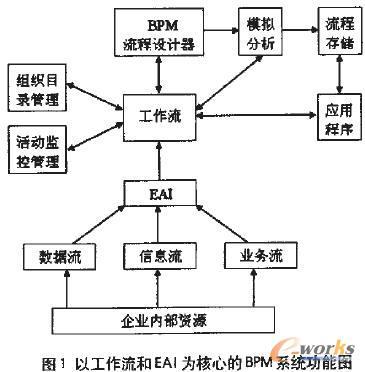 业务流程管理 BPM 与ERP系统的应用分析