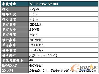 ATI FirePro V3700详细参数