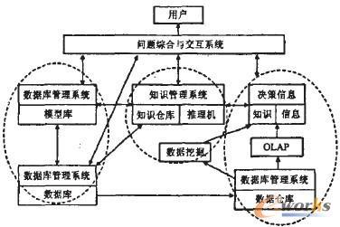 图2. 智能决策支持系统结构