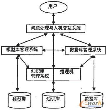 图1. IDSS基本结构图