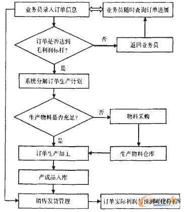 助推精益生产的ERP系统_ERP_管理信息化_文