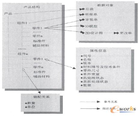 产品结构树