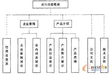 图1. 网络前台功能结构图
