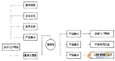 武汉网页设计:很多武汉网页设计可以吗?