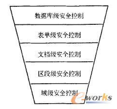 Domino安全性控制层次图