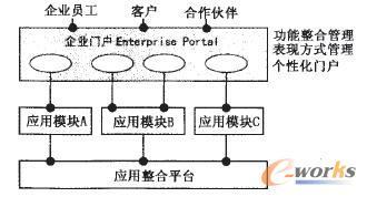 图2 企业门户与应用整合