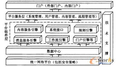 图1 电子商务基础平台体系结构