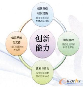 提升创新能力的管理要素