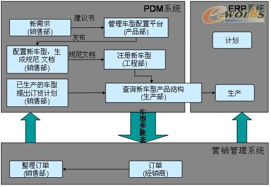 一汽红塔产品配置管理实施案例_pdm/plm_产品创新数字