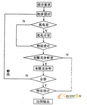 内点惩罚函数法的步骤流程图
