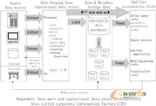 企业商业智能实施的探讨(一)