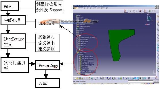 图8 用贯穿孔库开孔效果图9 用肘板库建肘板效果 2.6 船体结构3D设计:CATIA V5主要包括三个船体结构设计模块SFD、SDD、SR1,我公司主要应用SFD、SDD模块进行船体结构3D设计,利用这两个模块基本上可以建出所有的船体结构零件,在SFD中我们是建一些总体结构,各层甲板、各个舱壁,纵骨、肋骨、舷侧纵桁、骨材等大构件,在SDD模块中再建肘板、型材贯穿孔、补板等小构件。在建完所有的构件后,最后一次转入到SR1模块中,在这过程中可选择自动去掉板的干涉部分,生成正确零件形状。这一设计过程可以表示