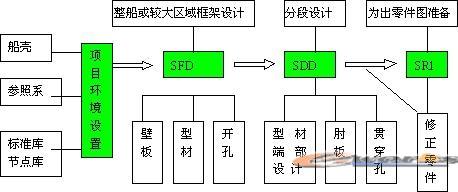 船体结构3d设计流程图