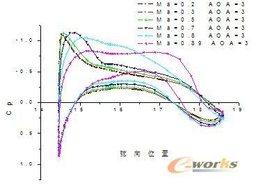 安世亚太:飞机设计计算中cfd方法应用的探索