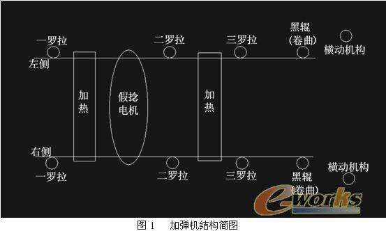 1- 引言 加弹机的全称叫假捻弹力丝机,是一种将POY丝等原丝加工成具有低弹和中弹性能的弹力丝的加工设备。在纺织机械的多功能弹力丝机上,拉伸变形是重要的加工环节之一。对丝条材料进行加热和恒温控制会直接影响丝条拉伸变形的质量。丝条温度的恒定性和丝条之间的一致性,对丝条变形的强度,紧缩伸长率,卷曲和染色不匀等质量指标都有极大的影响。 2- 加弹机简介 加弹机的结构(图1)一般设置成对称的A侧(左侧)和B侧(右侧),在每一侧分别安装有上热箱和下热箱,每一只热箱上安装有加热器和温度传感器,它们构成了加弹机的加热和