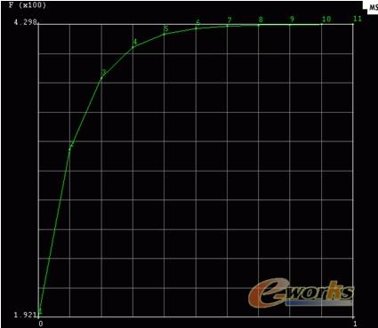 图4.11 应力应变曲线图-CAD CAE在航天领域中的应用概述 二