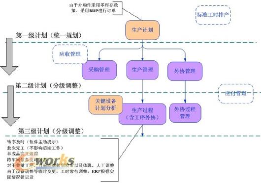 生产过程优化管理,ERP、MES谁能?