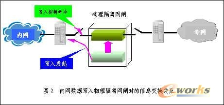 【原创】2014年信息安全产品及厂家分类-网闸类厂商