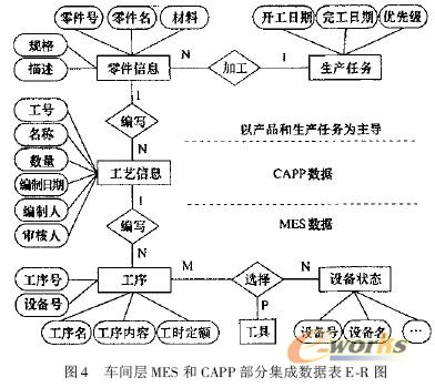 支持网络化制造的车间CAPP与MES集成研究_