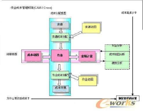 企业战略管理与信息化