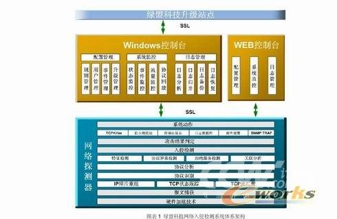 图表1 绿盟科技网络入侵检测系统体系架构