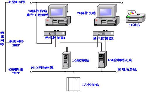 态软件编辑流程图画面