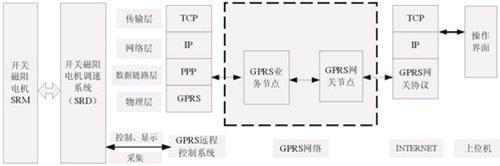 gprs开关磁阻电机控制器远程控制系统的设计与实现
