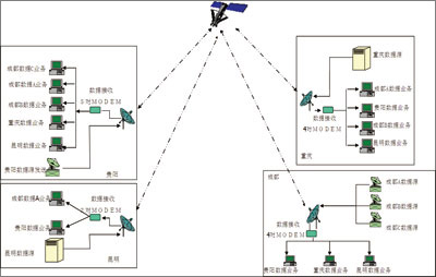 以一个中心节点为金字塔型向各地提供业务的运行状况,由于多路径广域