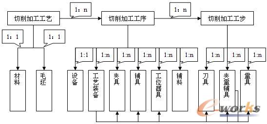 图1 CAPP系统机加工序构成图 3.3 采用CAPP实现工艺数据内容的标准化 1)产品工艺工作的流程规范化、标准化 产品工艺工作的流程规范化、标准化应以产品为核心,以工艺路线为依据,根据工艺路线组织工艺工作的流程。产品工艺工作的流程合理与否将影响各项工艺文件完成的时间与质量。在以纸介质为主的工艺编制阶段,企业还是比较规范的,但还是存在一些混乱情况,所以在推广应用CAPP时,产品工艺工作的流程规范化、标准化必须予以重视。 2)工艺路线的规范化、标准化 在技术管理上,产品工艺路线是面向产品,联接各专业工艺
