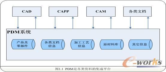 PDM是一种知识管理系统,使用PDM的目的就是积累产品过程中的数据、知识;另一方面PDM也是一种和ERP类似的业务系统,只是应用的领域偏重于研发与文档管理,那么使用PDM到底能给企业带来什么呢?或者说在企业中可以用PDM做什么? a.电子资料库使我们查找资料方便快捷 随着企业的不断发展,用于生产的、管理的以及在企业运做中产生的各种文件越来越多。如何简便、快捷的查找到所需的信息?这些信息分布在各个部门的计算机中。按照传统的方法,它们是存储于各个计算机的各个文件夹中。比如需要查找一张图纸就必须知道这张图是谁