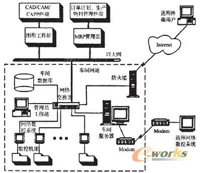 数控系统的联网功能通过标准的网络设备实现,支持标准的网络拓扑结构