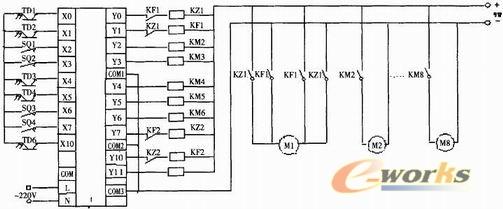 图3 I/O连线图 3.4 程序 该柔性制造系统根据功能要求应采用顺序控制的方法。PLC中的专门用于实现顺序控制的软电器状态继电器可以很好地完成顺序控制。同时还有专门的顺序控制指令,称为步进梯形指令STL和复位指令RET。由于流水线动作较多,故只写出流程中上料和磨削加工的程序,梯形图程序如图4所示,其中S0作为初始化状态继电器,S20-S24作为工作步状态继电器。 3.