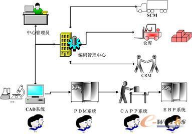 信息管理与信息服务_信息编码管理体系的建设和实施应用指导[转] - EricLi - 博客园