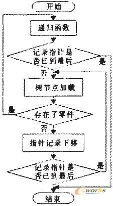 遍历产品结构树