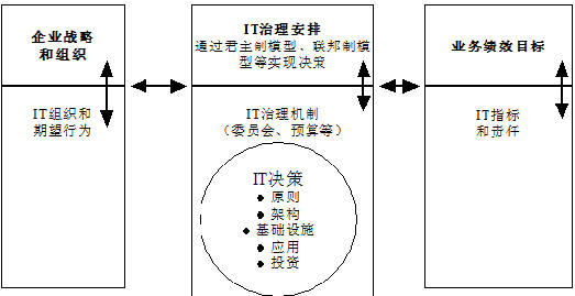 图4 IT治理设计框架 如何监控和评估这些决策 可以通过关键成功因素、成熟度模型、关键目标指标、关键绩效指标四个方面的有机作用,确保决策及IT治理的成功。 关键成功因素 关键成功因素为管理部门控制信息技术及其处理过程提供了实施指南。它们是信息技术处理过程中的最关键的要素,是战略性的、技术性的过程或活动,勾画出了IT的控制轮廓。 关键成功因素是为提高处理过程的成功可能性所做的最重要的事,通常与组织的目标保持一致,是组织和处理过程的可观察可测量的特征,分布于企业的战略层、战术层、应用层及组织的各个方面,可以