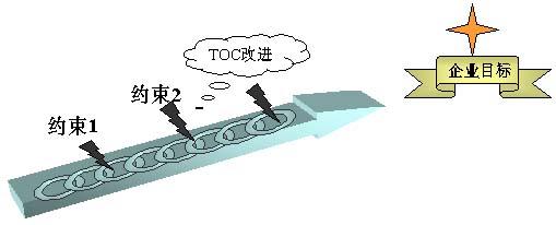 of constraints, toc)简单来讲,toc就是关于进行改进和如何最好地实施