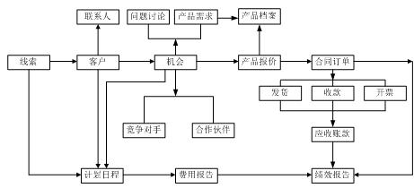 tj_ecrm产品介绍图片