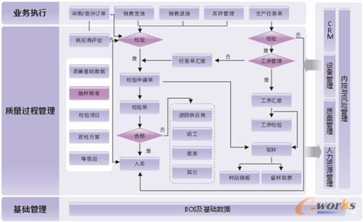 直至最后的出货检验的每个环节加以质量控制