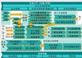 2015产品创新数字化征文:贵州永红公司工艺管理系统打造实践与思考