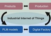 工业物联网(Industrial IoT)的演进与革命