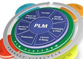 PLM中电子报价模块的应用