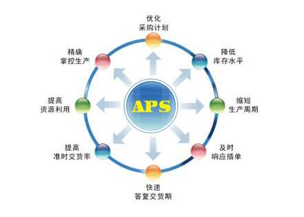 数字化智造下APS软件的架构与展望