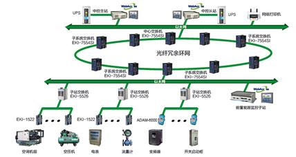 工厂能源管理解决方案