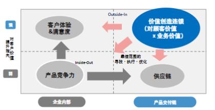 富士通:新常态下的数字化转型